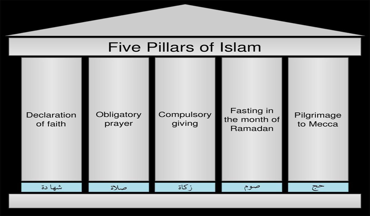 Learn Five Pillars of Islam with eQuranAcademy